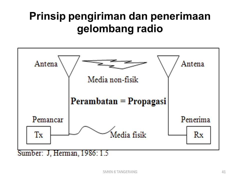 Prinsip pengiriman dan penerimaan gelombang radio