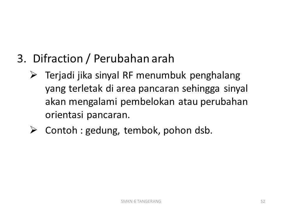 Difraction / Perubahan arah