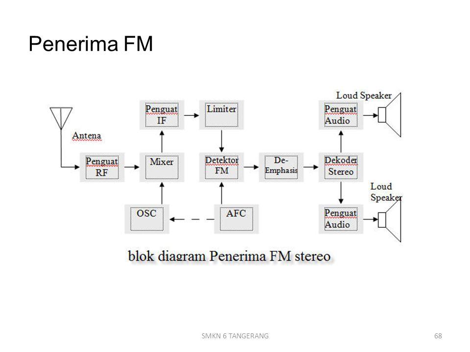 Penerima FM SMKN 6 TANGERANG