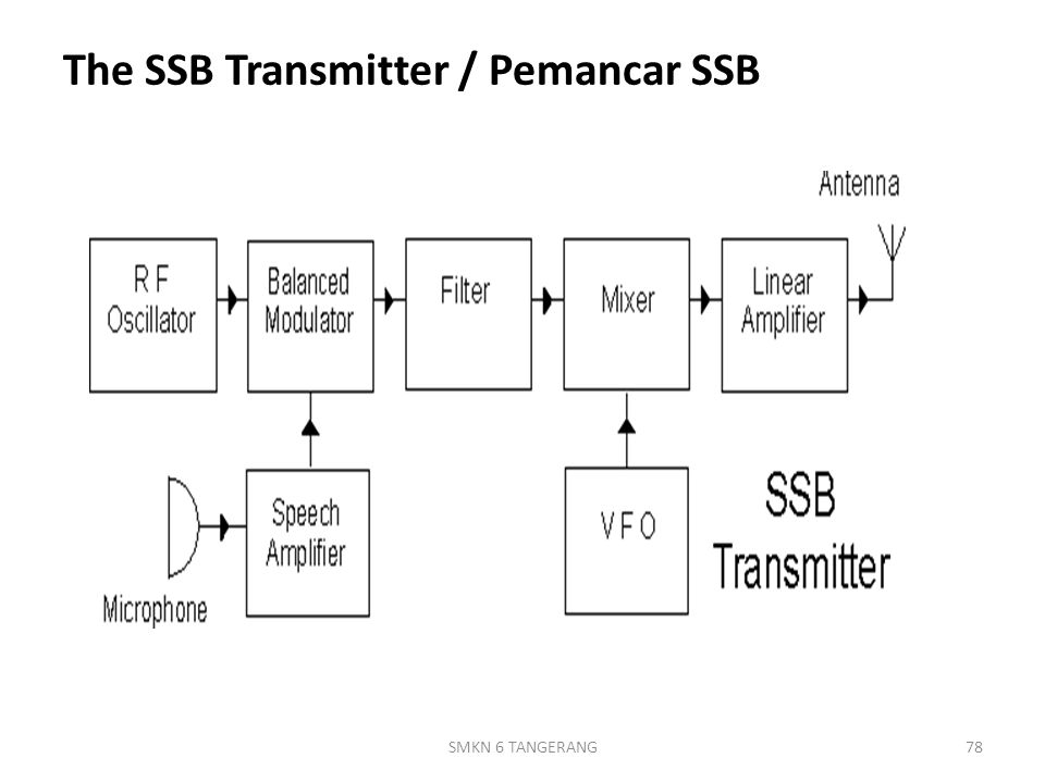 The SSB Transmitter / Pemancar SSB