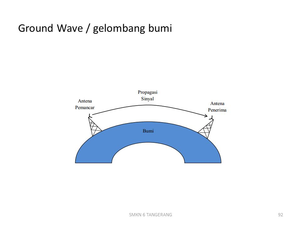 Ground Wave / gelombang bumi