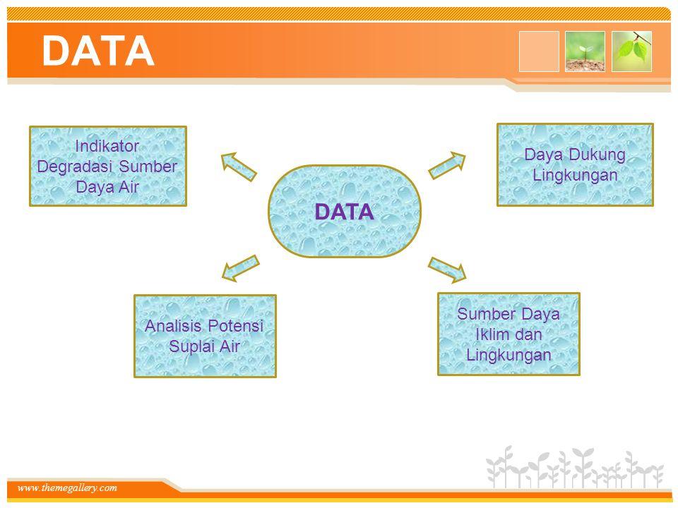 DATA DATA Indikator Degradasi Sumber Daya Air Daya Dukung Lingkungan