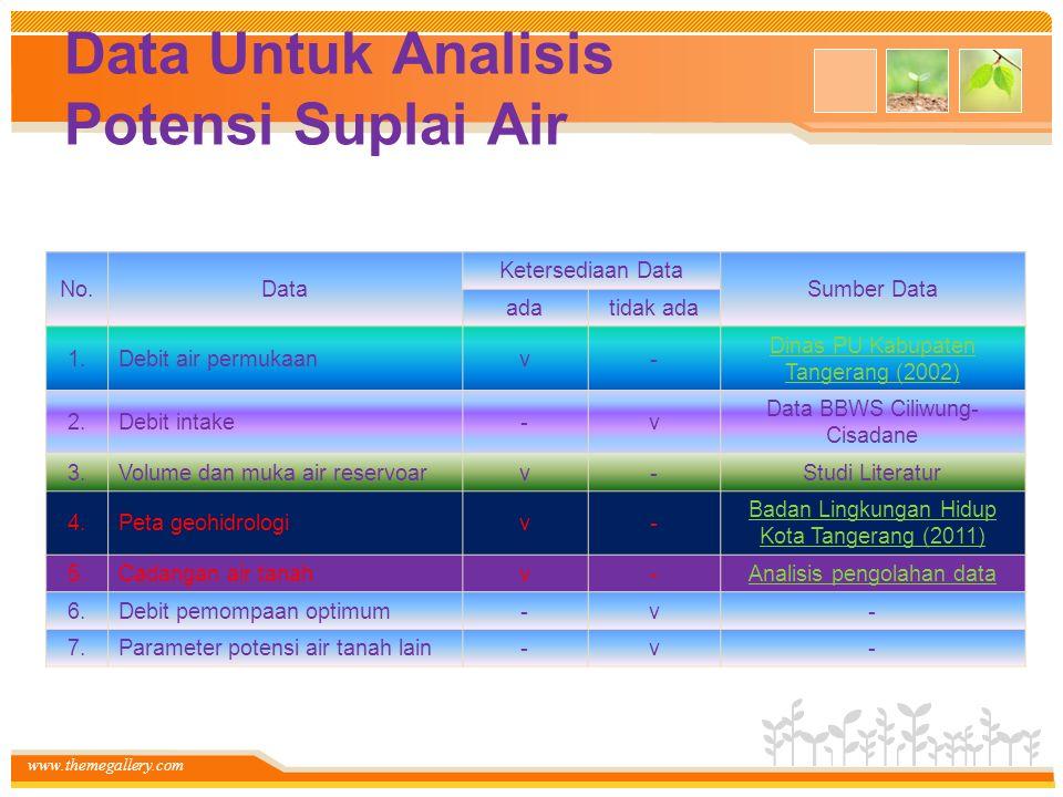 Data Untuk Analisis Potensi Suplai Air