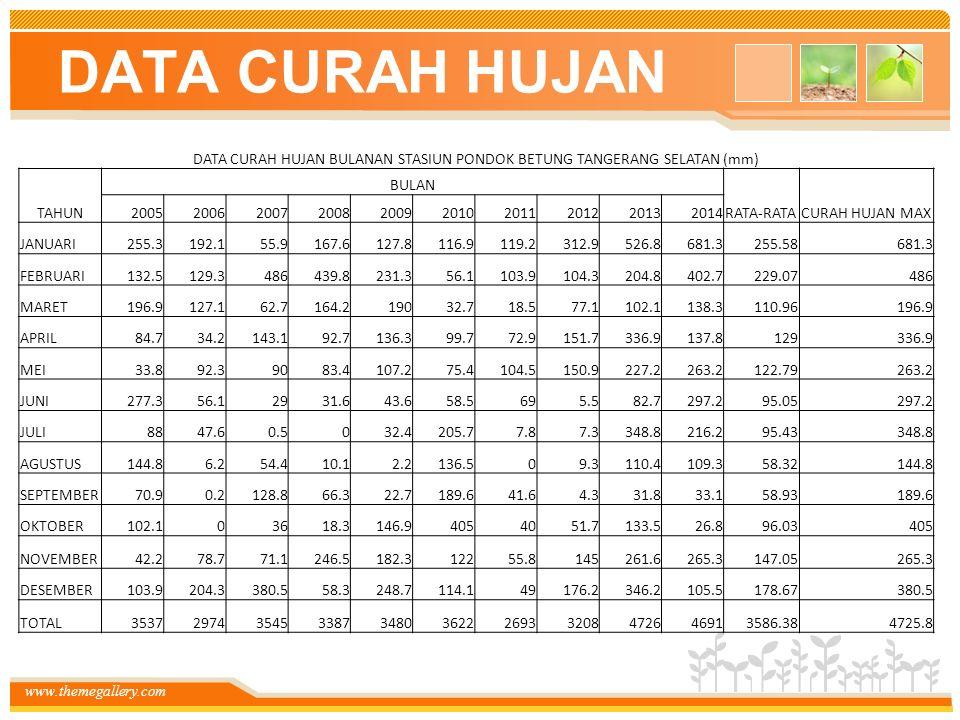 DATA CURAH HUJAN BULANAN STASIUN PONDOK BETUNG TANGERANG SELATAN (mm)
