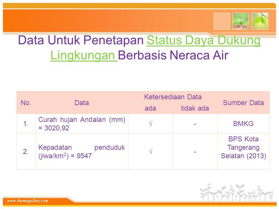 Data Untuk Penetapan Status Daya Dukung Lingkungan Berbasis Neraca Air