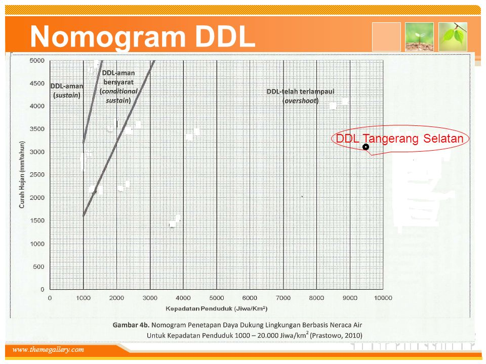 Nomogram DDL DDL Tangerang Selatan