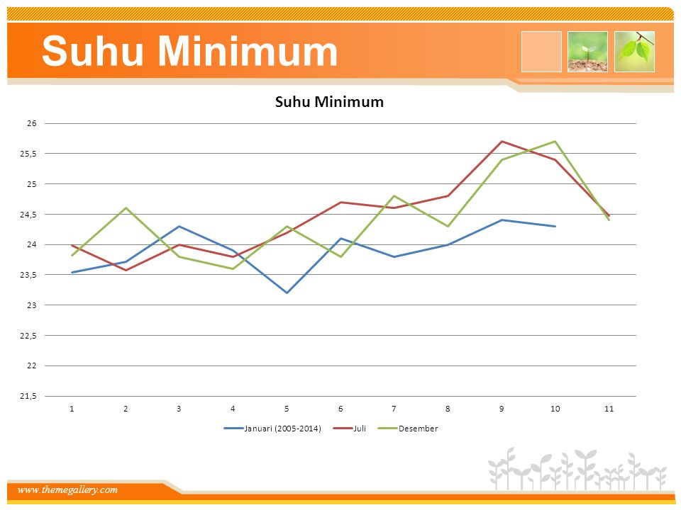 Suhu Minimum