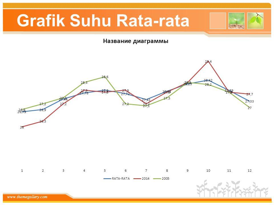 Grafik Suhu Rata-rata