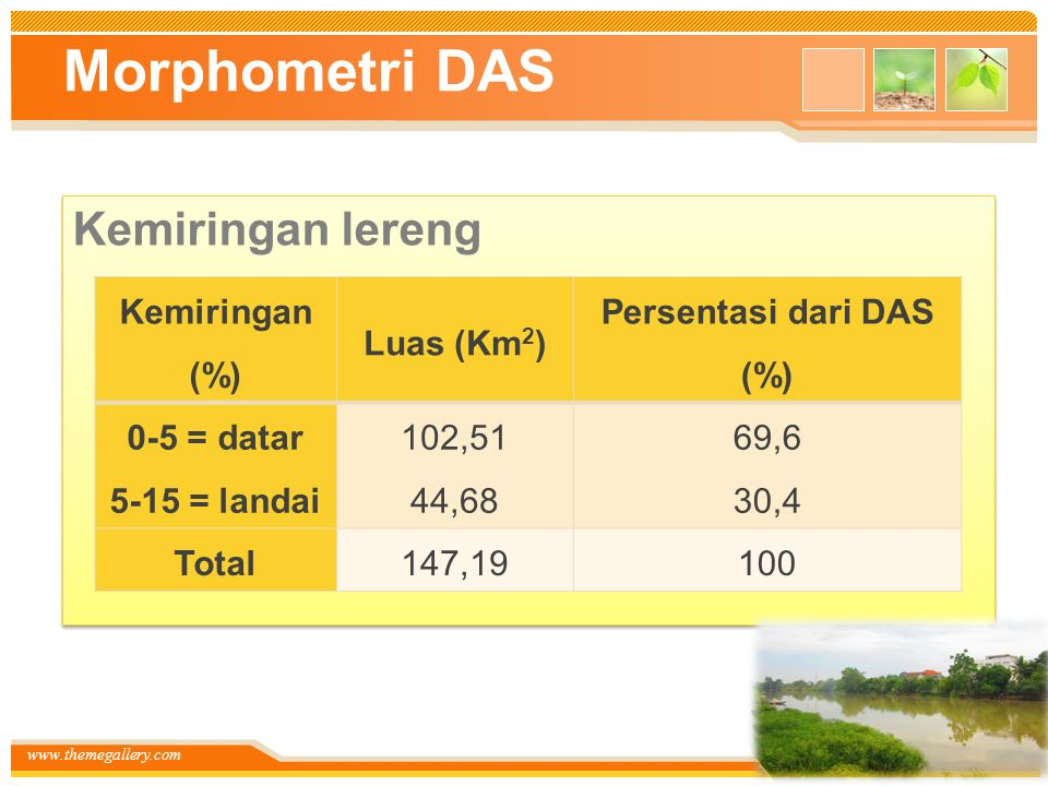 Morphometri DAS Kemiringan lereng Kemiringan (%) Luas (Km2)