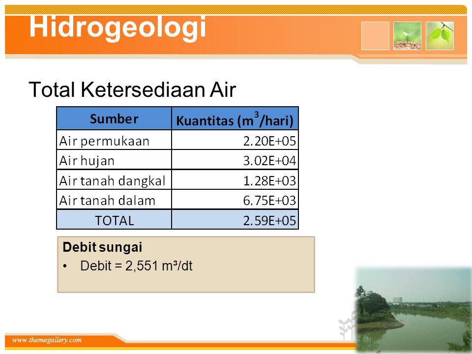 Hidrogeologi Total Ketersediaan Air Debit sungai Debit = 2,551 m³/dt