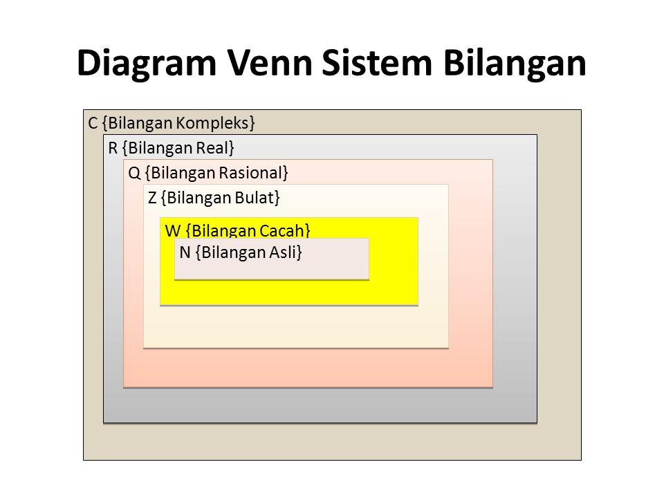 Diagram Venn Sistem Bilangan