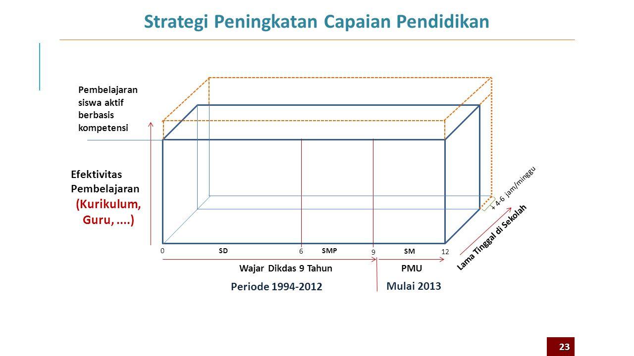 Strategi Peningkatan Capaian Pendidikan