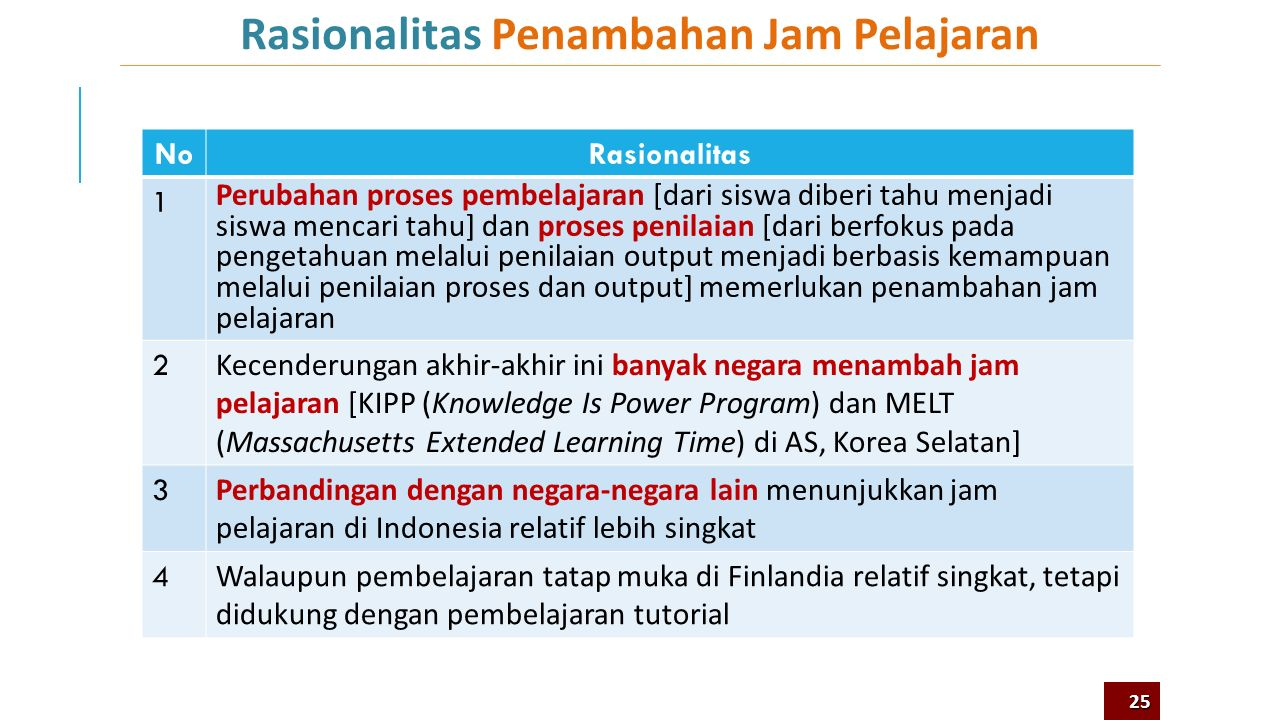 Rasionalitas Penambahan Jam Pelajaran