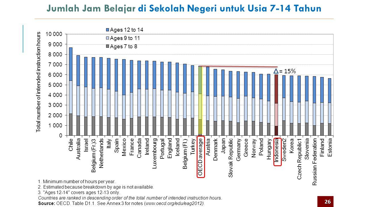 Jumlah Jam Belajar di Sekolah Negeri untuk Usia 7-14 Tahun