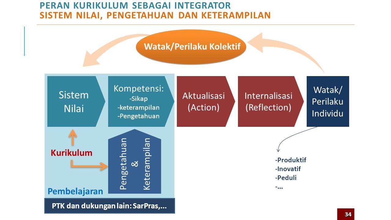 Watak/Perilaku Kolektif PTK dan dukungan lain: SarPras,...