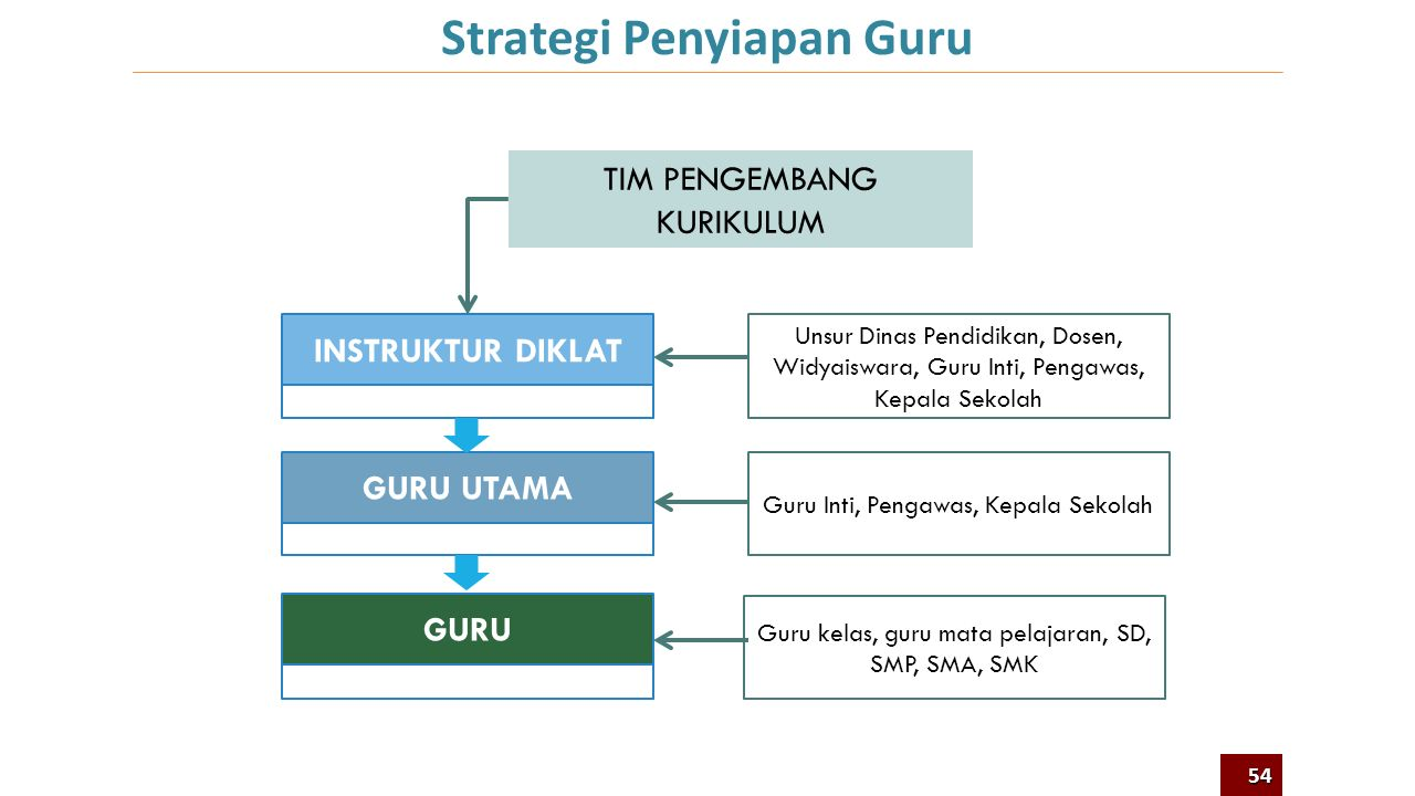 Strategi Penyiapan Guru