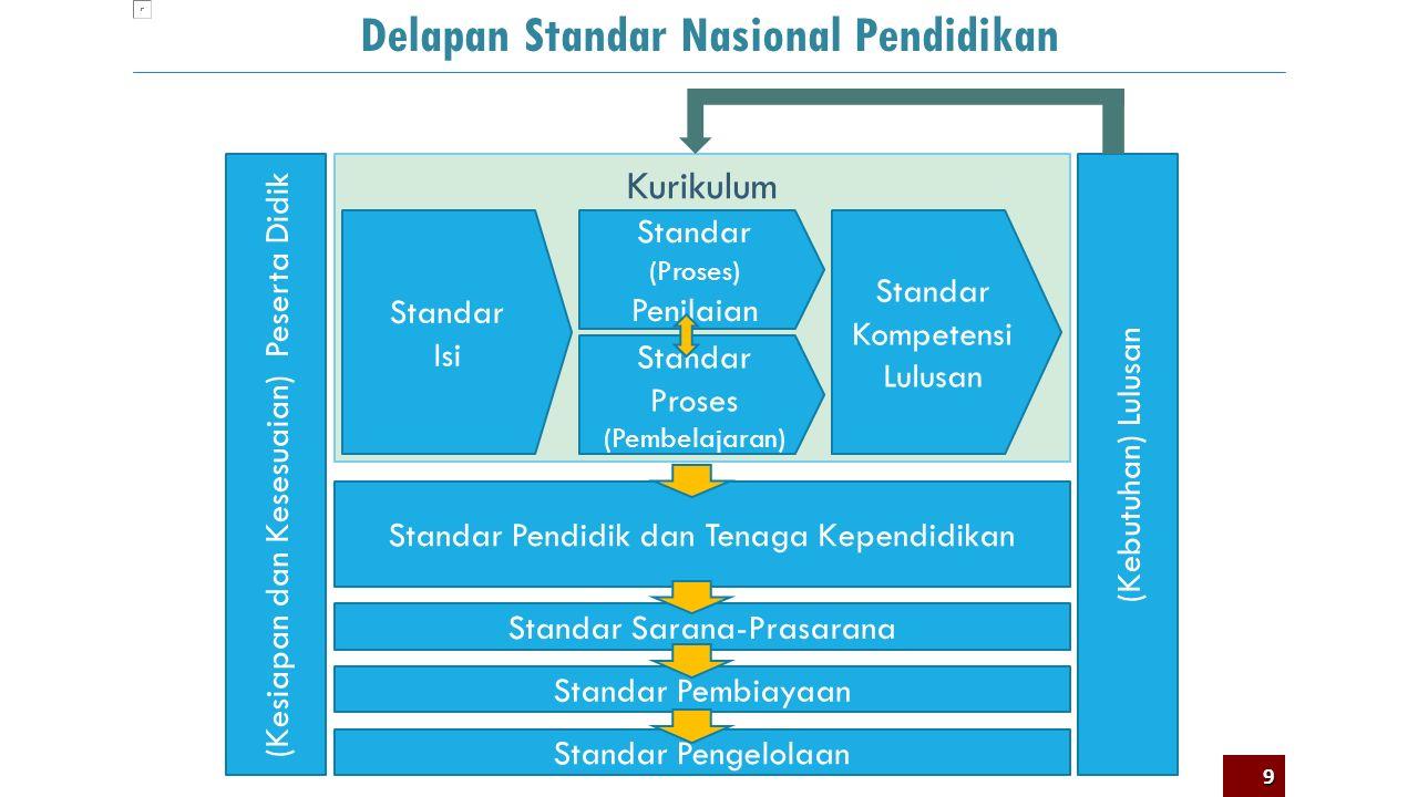 Delapan Standar Nasional Pendidikan