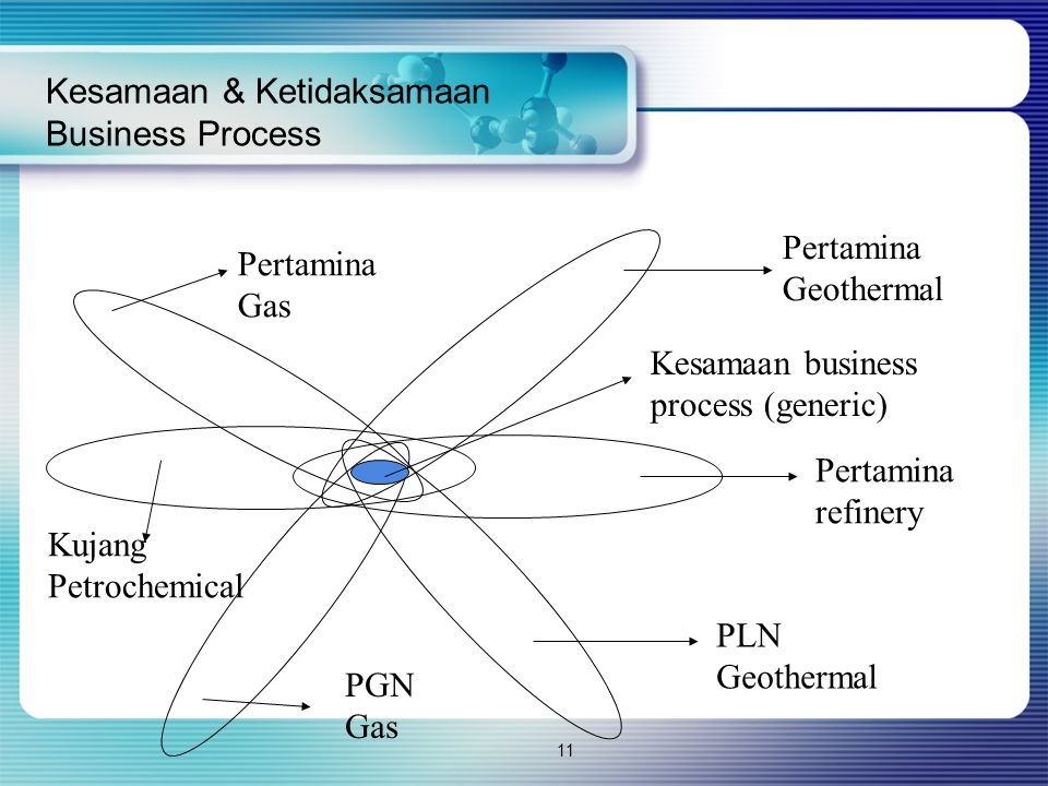 Kesamaan & Ketidaksamaan Business Process