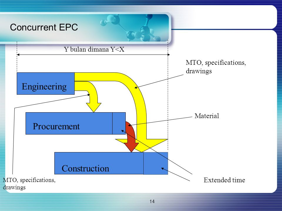 Concurrent EPC Engineering Procurement Construction