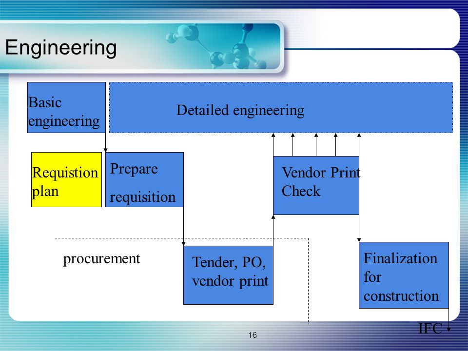 Engineering Basic engineering Detailed engineering Prepare requisition