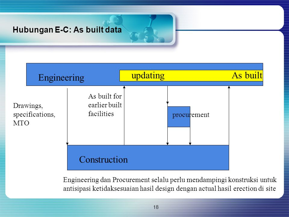 Hubungan E-C: As built data