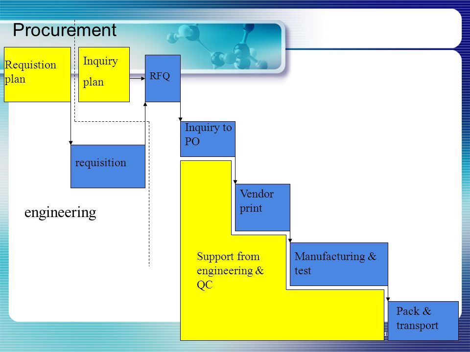 Procurement engineering Inquiry plan Requistion plan Inquiry to PO