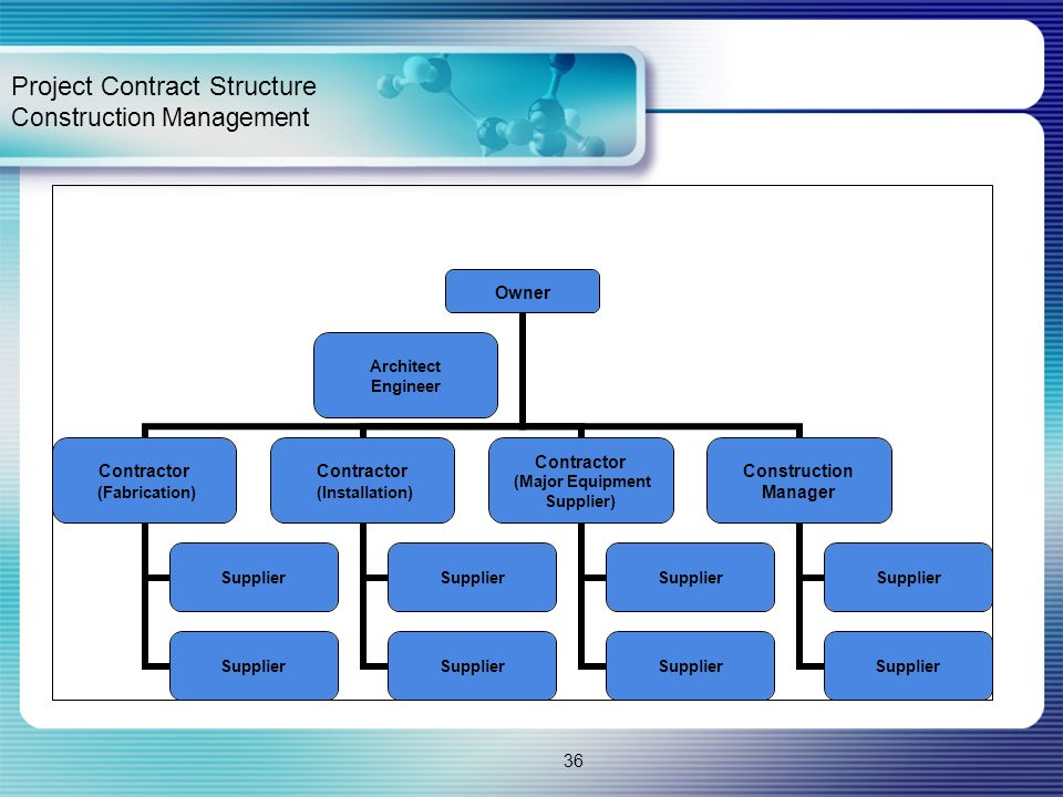 Project Contract Structure Construction Management