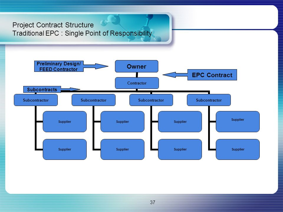Project Contract Structure Traditional EPC : Single Point of Responsibility