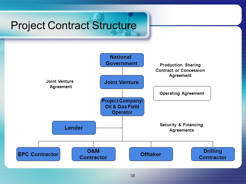 Project Contract Structure