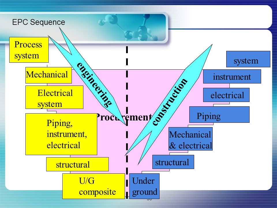 engineering construction Procurement Process system system Mechanical
