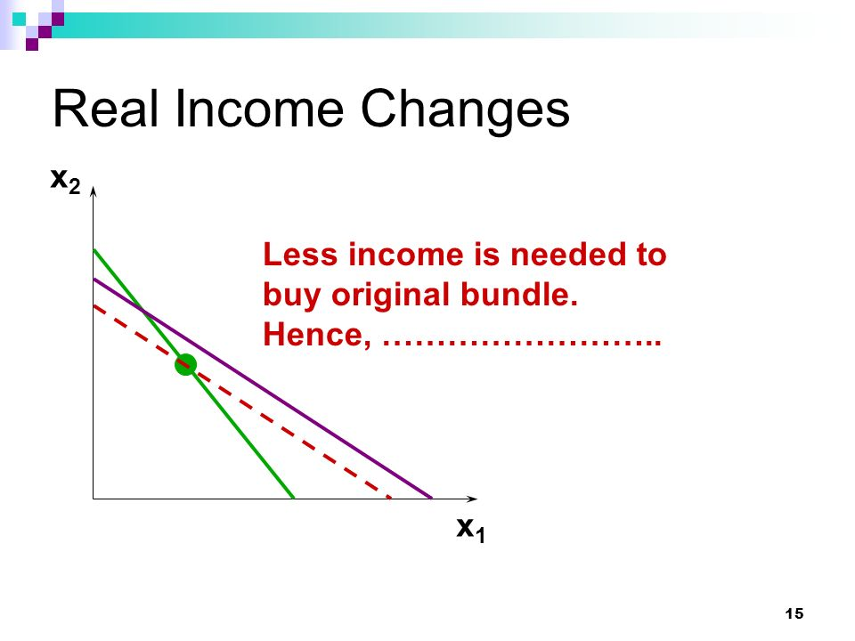 Real Income Changes x2 Less income is needed to buy original bundle.