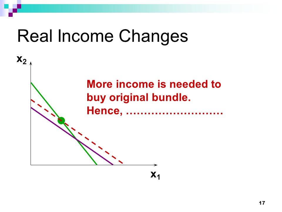 Real Income Changes x2 More income is needed to buy original bundle.