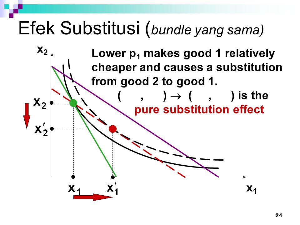 Efek Substitusi (bundle yang sama)