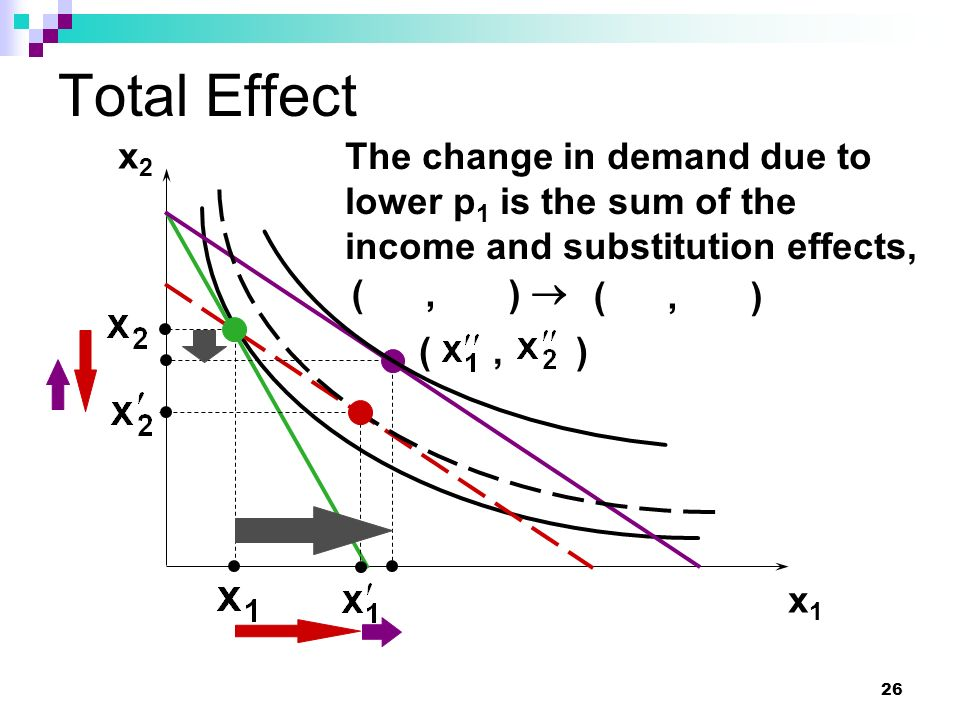 Total Effect x2 The change in demand due to lower p1 is the sum of the