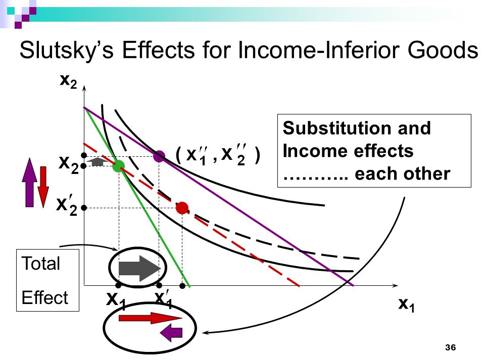 Slutsky's Effects for Income-Inferior Goods