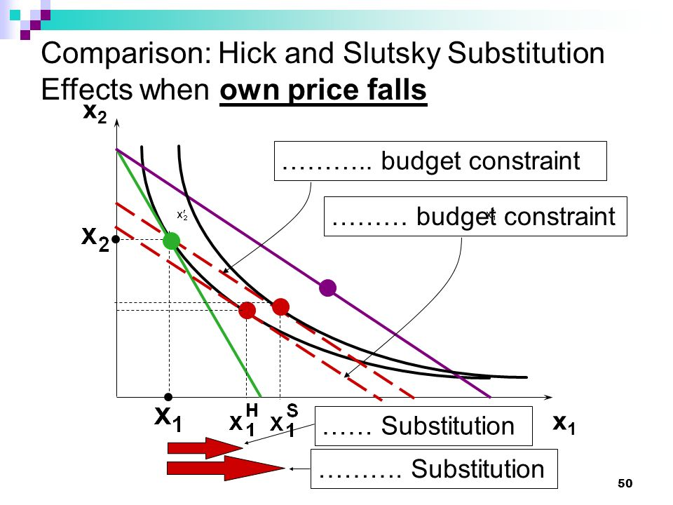 Comparison: Hick and Slutsky Substitution Effects when own price falls