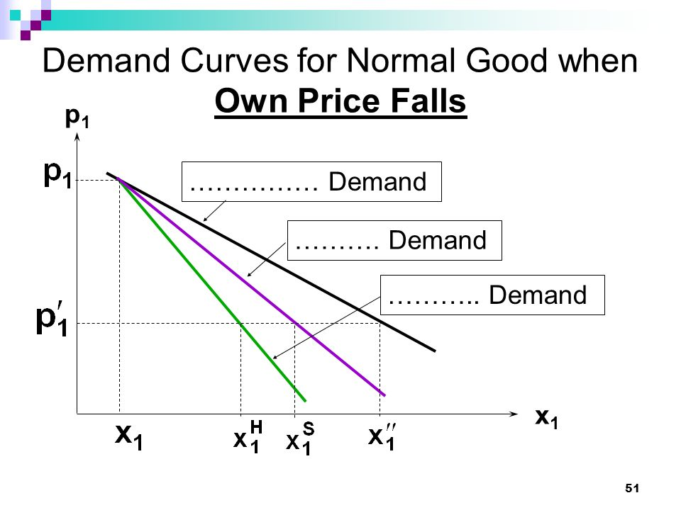 Demand Curves for Normal Good when Own Price Falls