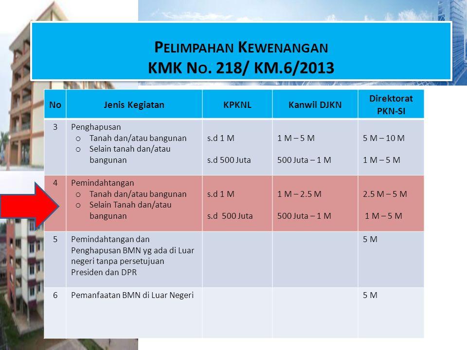 Pelimpahan Kewenangan KMK No. 218/ KM.6/2013