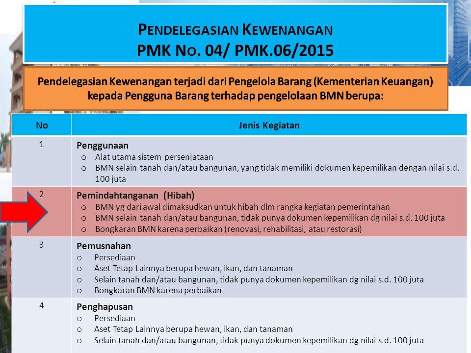 Pendelegasian Kewenangan PMK No. 04/ PMK.06/2015