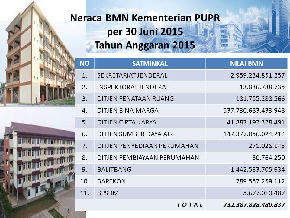 Neraca BMN Kementerian PUPR per 30 Juni 2015 Tahun Anggaran 2015