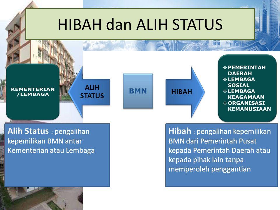 HIBAH dan ALIH STATUS ALIH STATUS. HIBAH. Alih Status : pengalihan kepemilikan BMN antar Kementerian atau Lembaga.