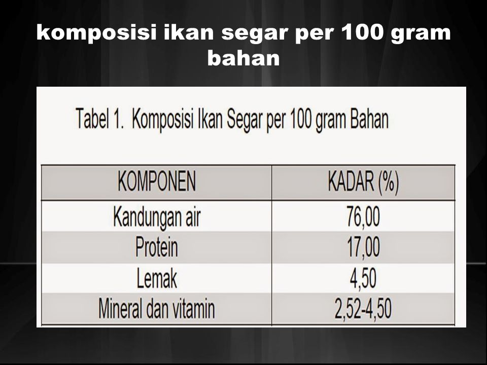 komposisi ikan segar per 100 gram bahan