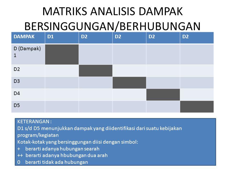 MATRIKS ANALISIS DAMPAK BERSINGGUNGAN/BERHUBUNGAN