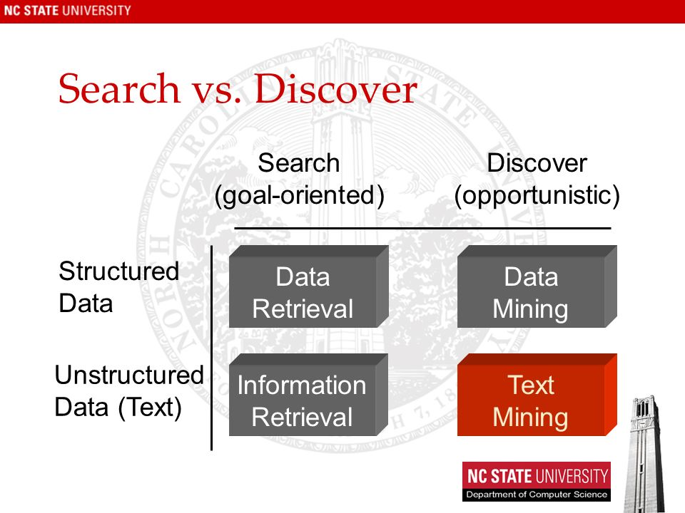 Search vs. Discover Search (goal-oriented) Discover (opportunistic)