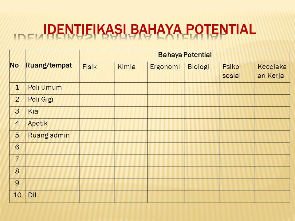 IDENTIFIKASI BAHAYA POTENTIAL