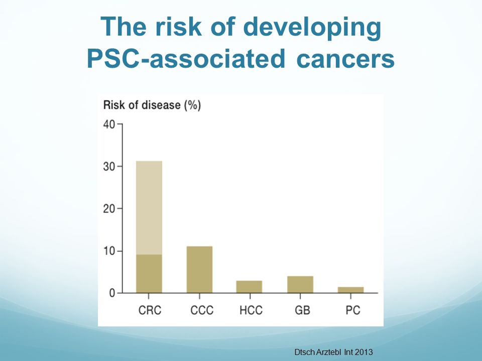 The risk of developing PSC-associated cancers