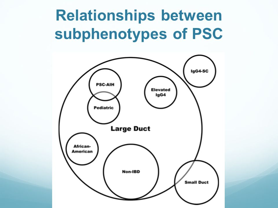 Relationships between subphenotypes of PSC