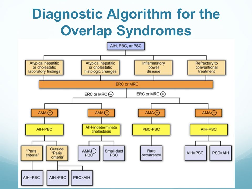 Diagnostic Algorithm for the Overlap Syndromes
