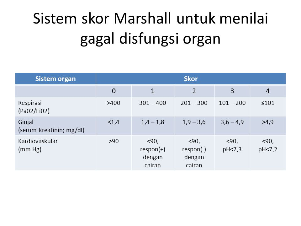 Sistem skor Marshall untuk menilai gagal disfungsi organ