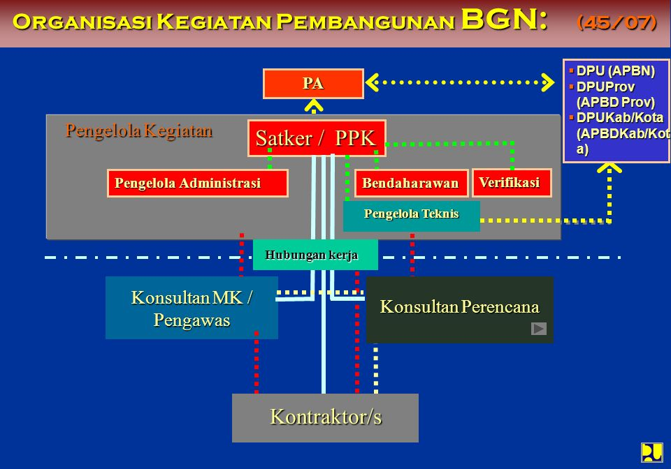 Organisasi Kegiatan Pembangunan BGN: (45/07)